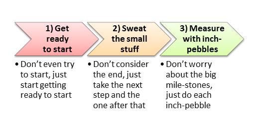 banner-3-ways-to-overcome-procrastination