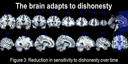 The brain adapts to dishonesty -http://rdcu.be/mkaI