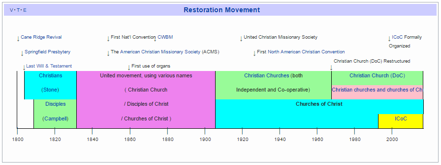 Churches of Christ Restoration Movement Timeline