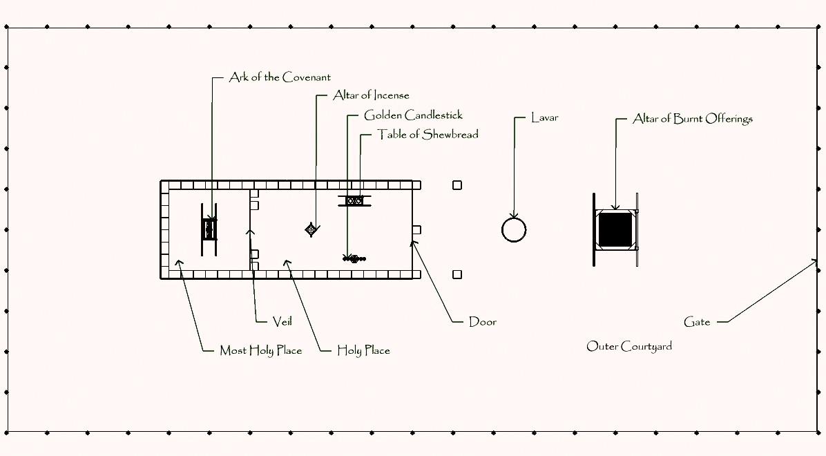 Top view, parallel projection of tabernacle, CC BY-SA 3.0 https://en.wikipedia.org/wiki/Tabernacle