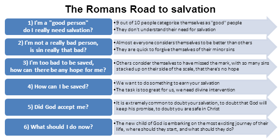 Romans road to salvation ppt to pdf