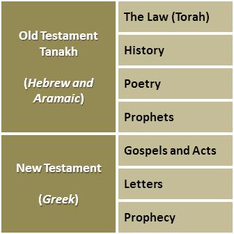 square-bible-organization