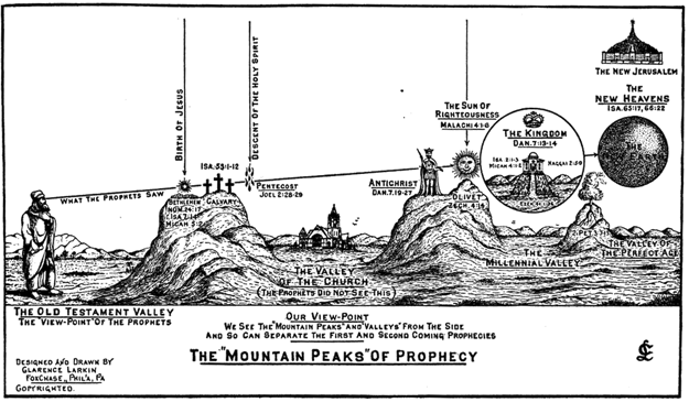 The Mountain Peaks of Prophecy