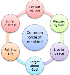 Cycle of mankind: Cry out to God, Rescued by God, Live in peace, Forget about God, Fall into sin, Suffer distress