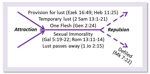 Satan's perverted depravity