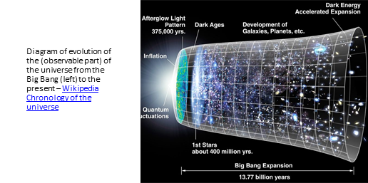 Diagram of evolution of the (observable part) of the universe from the Big Bang (left) to the present